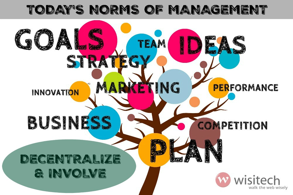 Todays norms of management